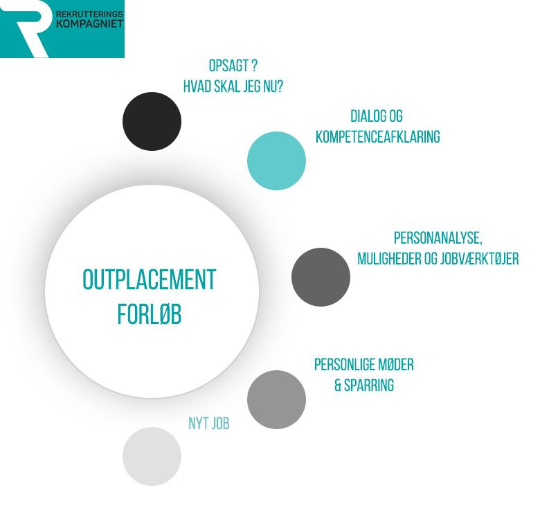 Hvordan foregår et outplacementforløb
